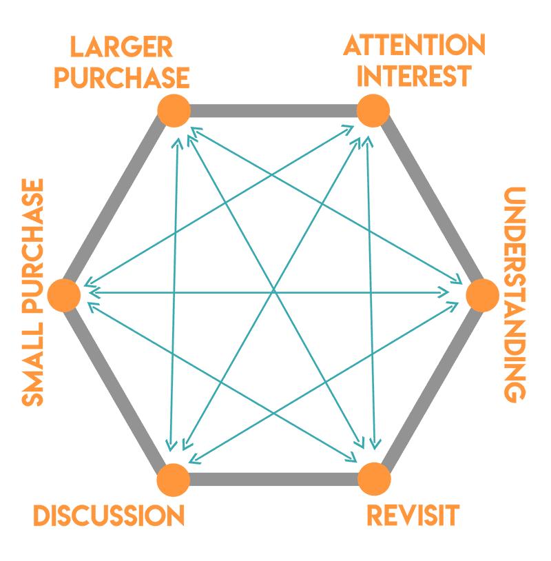 customer journey marketing with a hankins hexagon