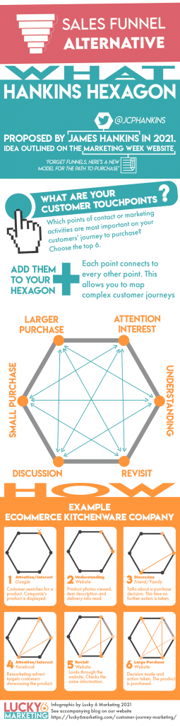 Infographic - Sales funnel alternative - Customer journey mapping